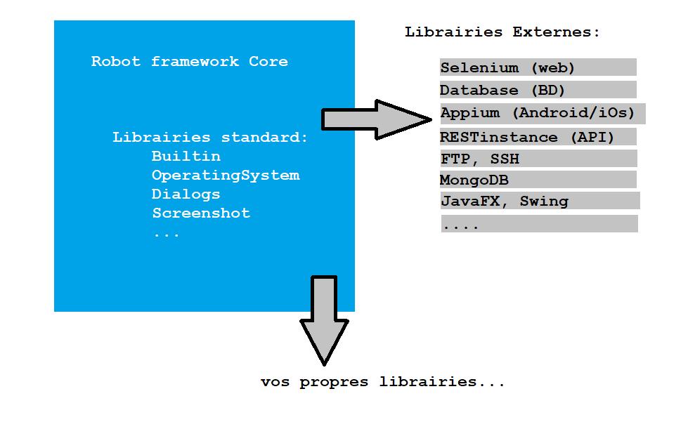 Présentation Montréal JUG – Robot Framework dans un