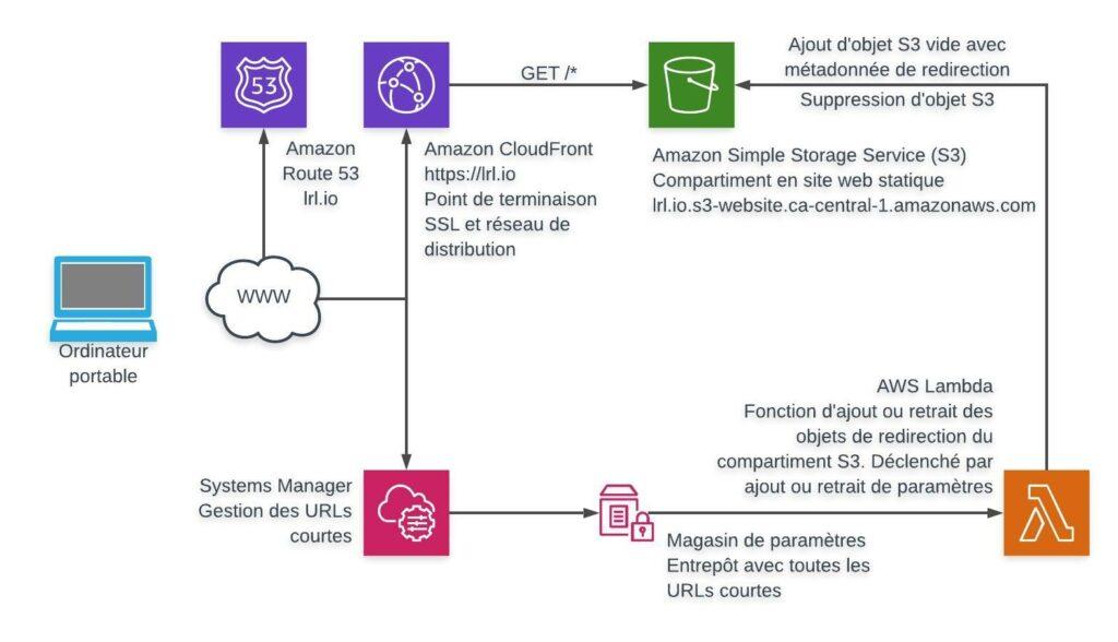 Créer son réducteur d'URL sur AWS